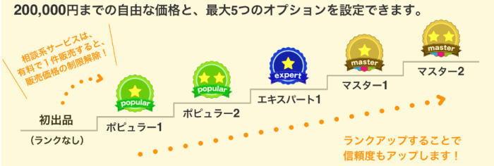 出品者ランク制度の解説