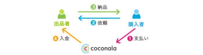 ココナラの決済システムの解説