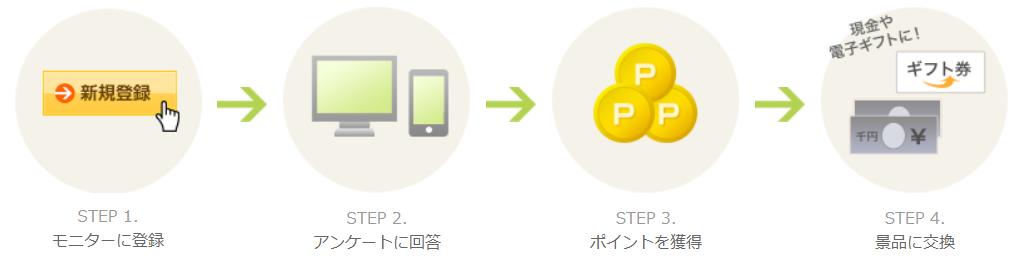 NTTコムリサーチの解説
