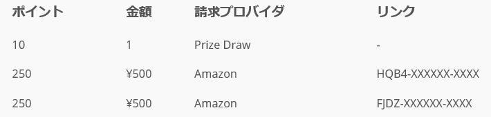 Amazonギフト券無料ゲット実績
