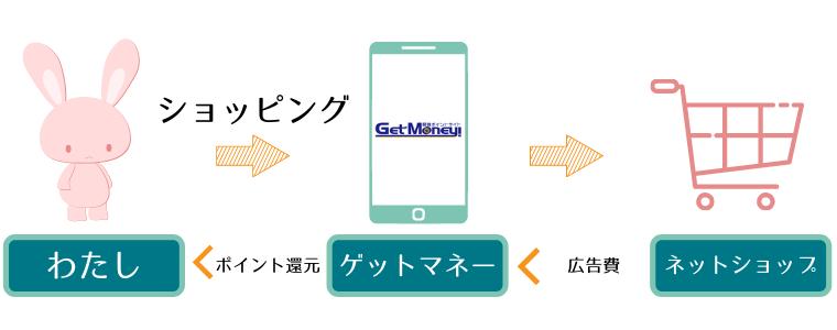 ゲットマネーの紹介