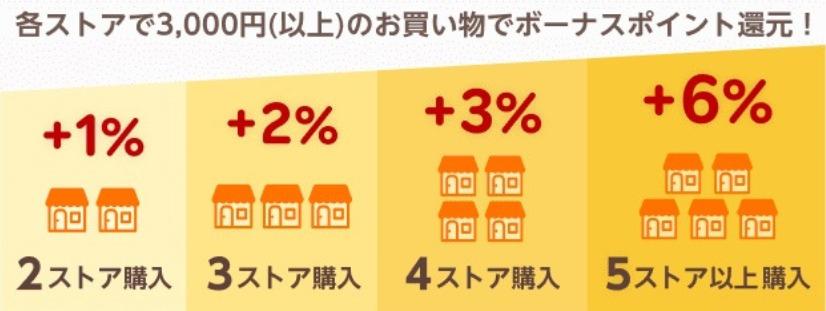 楽天スーパー SALE 連動企画